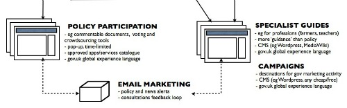 Crop form the corporate publishing concept diagram