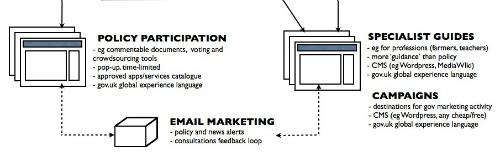 Crop form the corporate publishing concept diagram
