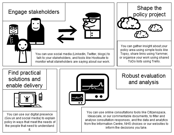 graphic of what digital strategy mean for policymaking