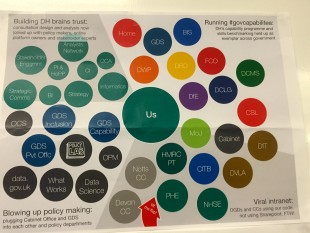 A poster at DH Digital showing our network