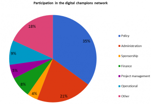 Particpation in the digital champions network graphic
