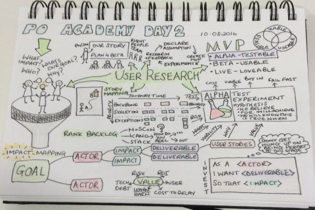 Sketch from product owner training.
