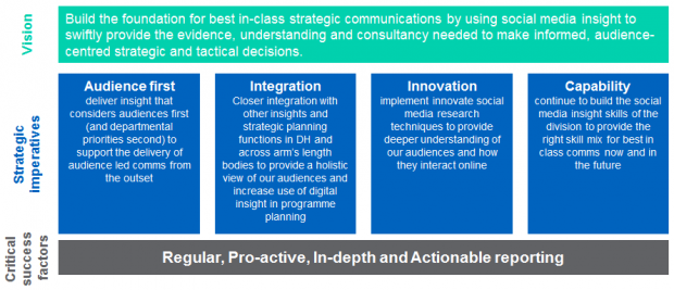 Vision, strategic imperatives and critical success factors for social media insight at the department