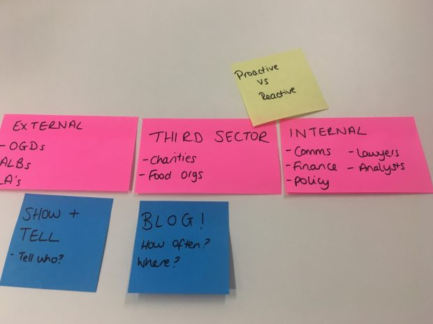 Sticky notes showing different stakeholder and engagement routes includes external (eg other government departments, arms-length bodies), third sector (eg charities, food organisations), internal (eg comms, finance, policy), show and tells, blogs