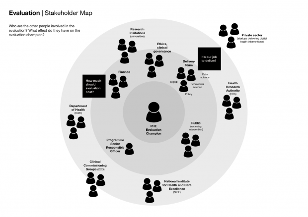A stakeholder map showing all the people who influence evaluation