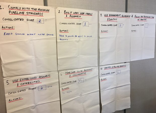 Posters showing the criteria with space for consolidated scores and actions