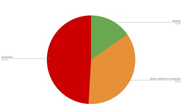 pie chart with responses on how satisfied respondents were with current healthy start service to get resources