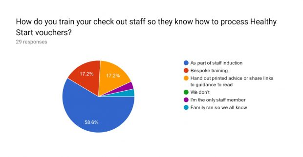 Piechart of how retailers train their staff about healthy start