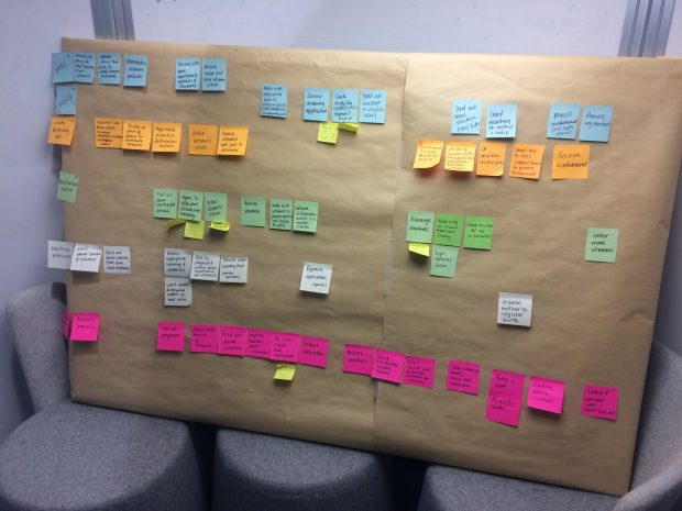 A board with post-it notes